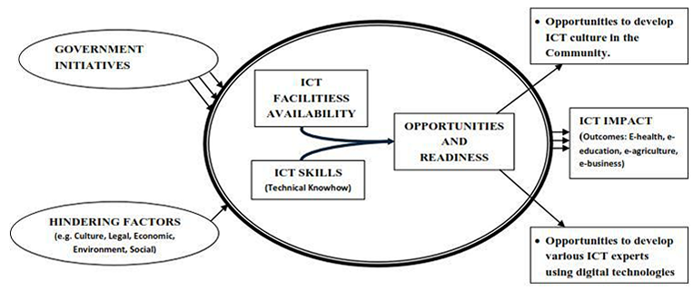 ADMINISTRATION DEPARTMENT - The Role Of Ict In Solving